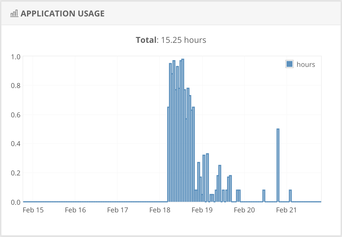 Graph showing usage of my Shiny app over time. Usage is very high for an initial period, then drops suddenly and stays fairly low.